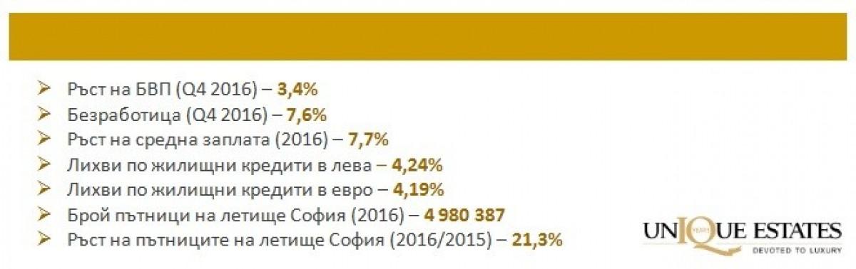 Анализ на пазара на недвижими имоти в България за първото тримесечие на 2017