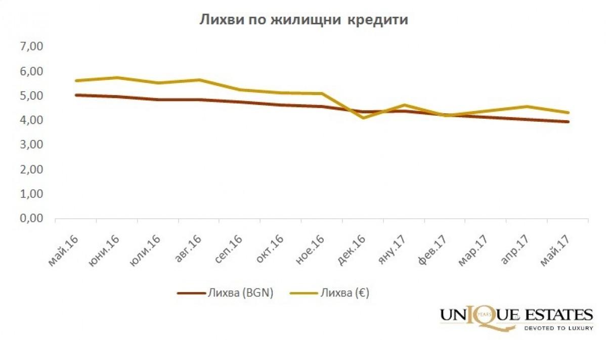 Анализ на пазара на недвижими имоти в България за второто тримесечие на 2017 г.