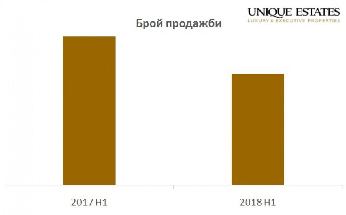 Analysis of the Real Estate Market in Bulgaria for  the Second Quarter of 2018