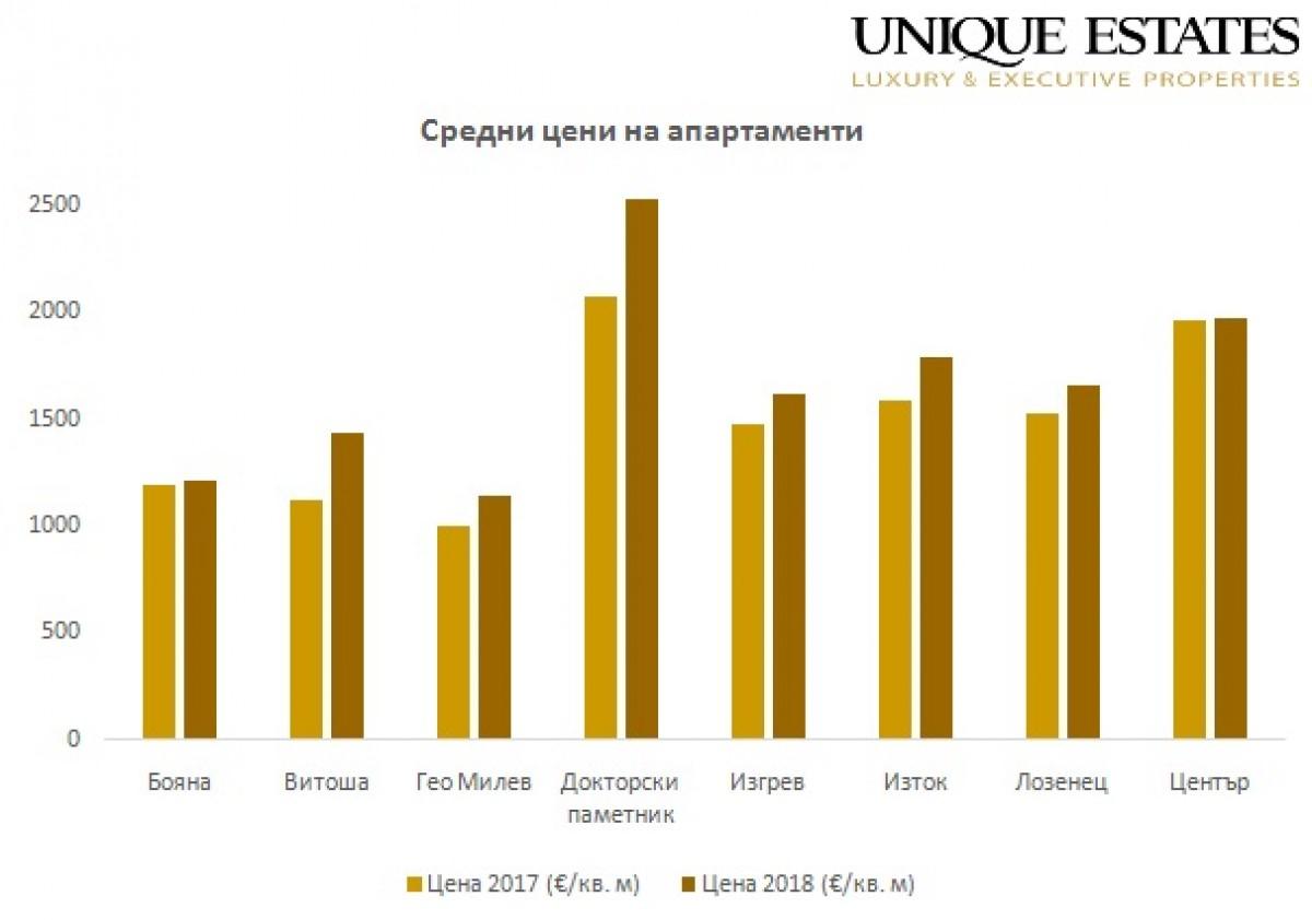 Анализ на пазара на недвижими имоти в България за 2018 г.