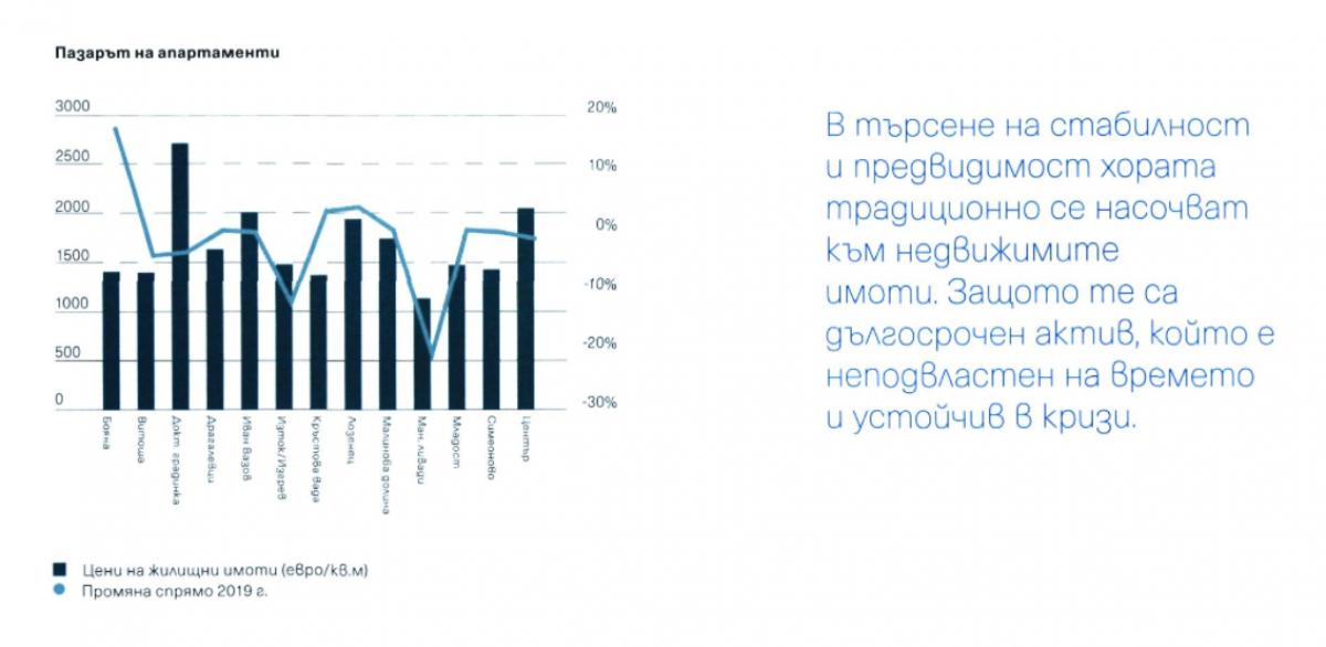 Весела Илиева: Covid кризата бе тест за инвеститорите и селектира качествените проекти